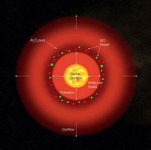 Red Giant Star Compared To Sun - Pics about space
