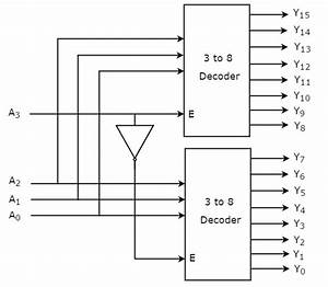 Digital Circuits - Decoders