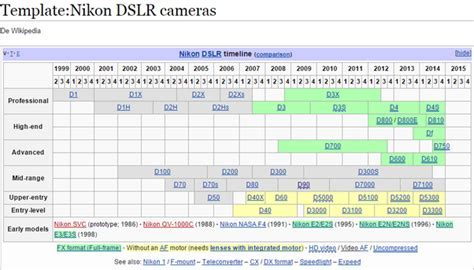 How are Nikon DSLRs numbered? Which ones are entry level