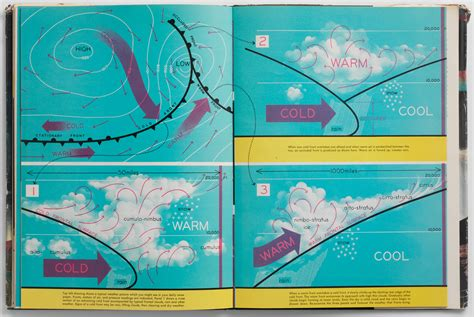 weather fronts science lowell hess diagram exploring wired diagrams introduced exploration generation illustrations magazine doubleday gallant roy illustrated inc company