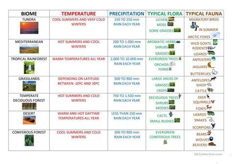 Biomes Worksheet  Free Esl Printable Worksheets Made By Teachers