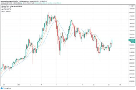 Bitcoin price prediction | will bitcoin rise once again? Bitcoin price broke out of the crucial 4-day range, what's next? - BitcoinNewsAndReports