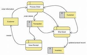 Ini Namanya Data Flow Diagram