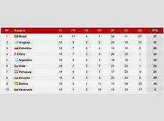 Panorama de la tabla de posiciones de las eliminatorias al