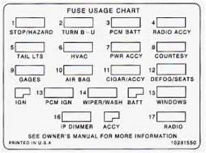 Chevrolet Camaro  1997  - Fuse Box Diagram
