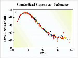 Supernovas and Quasars