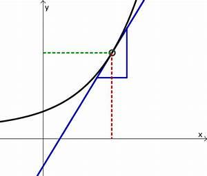 Differenzenquotienten Berechnen : ableitung der umkehrfunktion mathe artikel ~ Themetempest.com Abrechnung