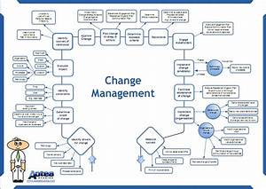 top result 60 lovely itil change management process With it change management process template