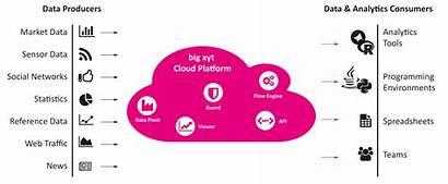 Cloud Platform Data Storage Capacity Xyt Analytics