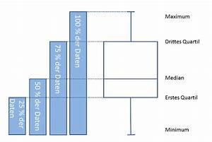 Oberes Und Unteres Quartil Berechnen : boxplot in excel erstellen erkl rung und kostenlose vorlage ~ Themetempest.com Abrechnung