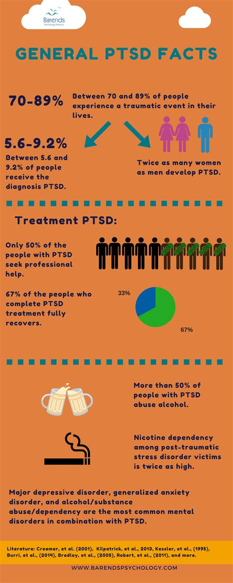 complex ptsd ptsd  pts explained  compared