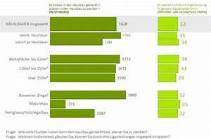 Notarkosten Beim Grundstückskauf Berechnen : kosten beim hausbau haus bauen kosten im vergleich baukosten von 80 kosten beim hausbau ~ Themetempest.com Abrechnung