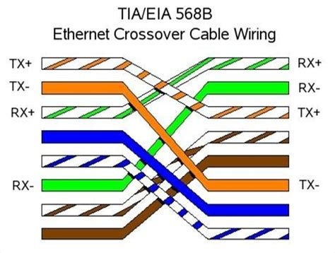 rj45 and crossover cable the linux page