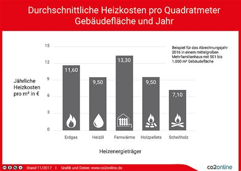 durchschnittliche heizkosten 50 qm heizkosten pro qm absch 228 tzen und ausrechnen