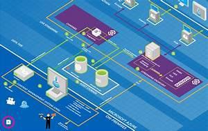 Microsoft Azure Architecture Blueprints  U0026 Free Visio