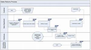 Sap Procurement Process Flow Diagram Auto Electrical