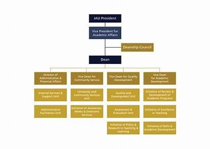 Structure Organizational Iau Abdulrahman Imam Faisal Bin