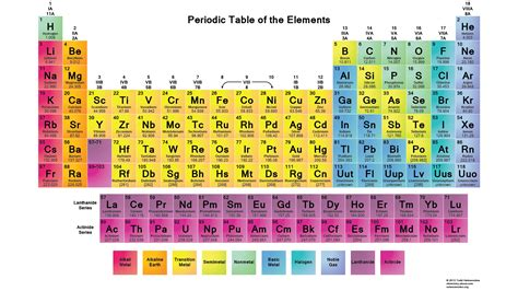 periodic table colored printable periodic tables pdf science periodic table