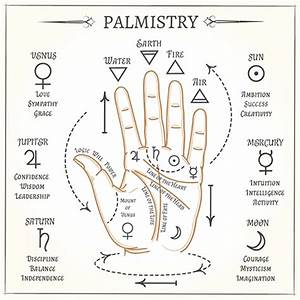 Palm Reading Indicators Of Love In Palmistry Cafe