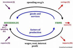 Circular Flow Of Income  U0026 Business Cycle