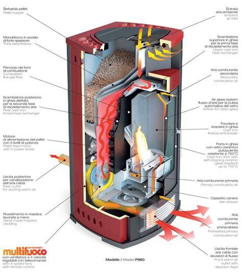 si鑒e de pellet calderas de biomasa y estufas de pellets ejemplos y tipos ovacen