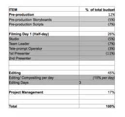 Nonprofit Budget Template Excel 16mm Budget Template Reelgrok
