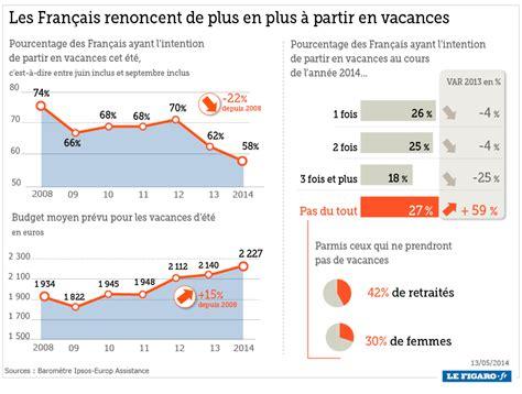Avec La Crise, Les Français Renoncent De Plus En Plus à