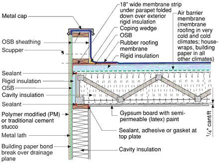 flat roof architecture flat