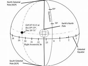 Figure A 1  Diagram Of The Celestial Sphere Depicting How
