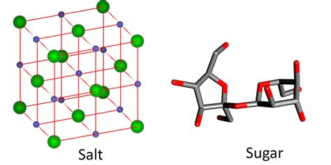 what is the chemical formula for table salt properties of solids chemistry visionlearning