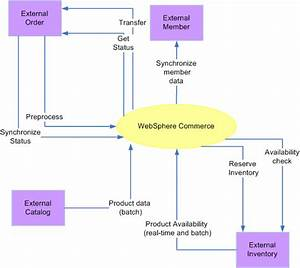 Websphere Commerce Experience  Websphere Commerce