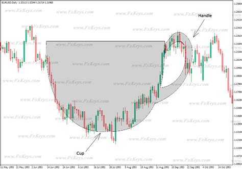 cup  handle pattern