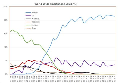 avoiding blackberry s fate how apple could end up in a
