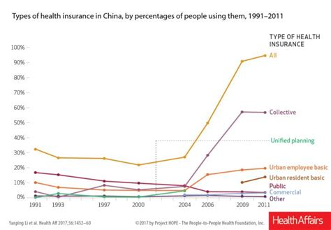 Types Of Health Insurance In China, By Percentages Of