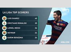 La Liga Table Top Scorer 2018 Awesome Home
