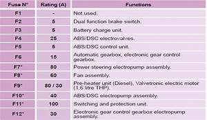 Changing A Fuse    Practical Information    Peugeot 3008