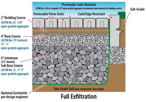 Unilock Installation Guide by Industry Leader Publishes Technical Guide For Permeable