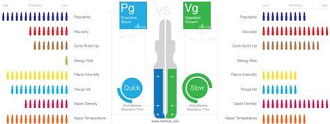 pg und vg liquid ezigarettevergleichde