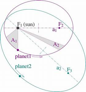 Kepler U0026 39 S Laws
