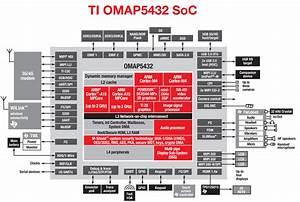 Omap U2122 Mobile Processors