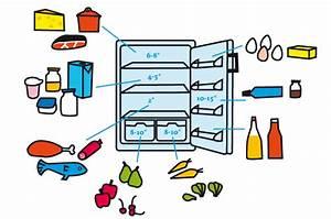 Kühlschrank Temperatur Zu Hoch : die optimale k hlschrank temperatur einstellen ~ Yasmunasinghe.com Haus und Dekorationen