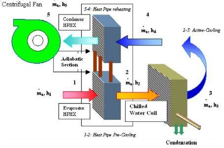 Simple Hvac Schematic Diagram by Simple Schematic Diagram For A Typical Hvac Model Running