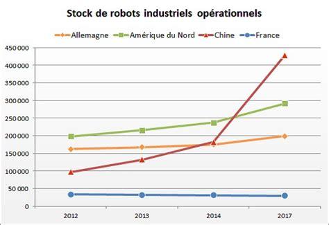 robotique les enjeux d un secteur d avenir partie 1 3