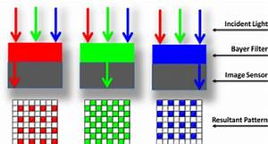 Bayer Filter Used In Most Cmos Image Sensors