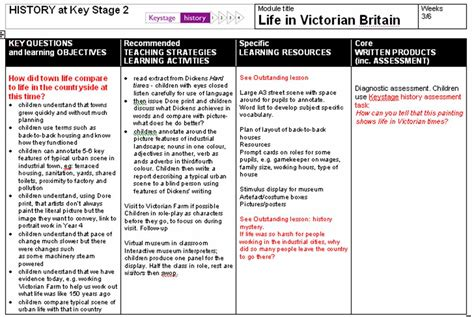 Teaching Victorian Britain For Key Stage 2  Keystage History