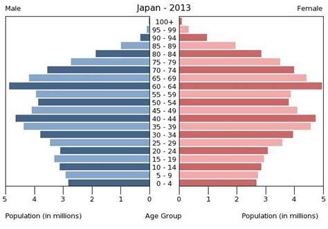 central statistical bureau 人口ピラミッドと若い女のプレミアム 金融日記