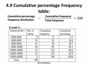 4. FREQUENCY DISTRIBUTION - ppt video online download