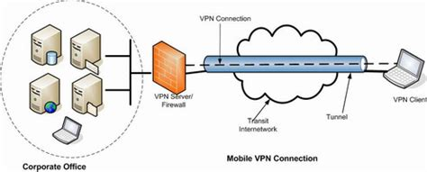 cell phone vpn secure remote access ssl vpn nirlog