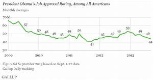 Democrats' Approval of Obama Slipping