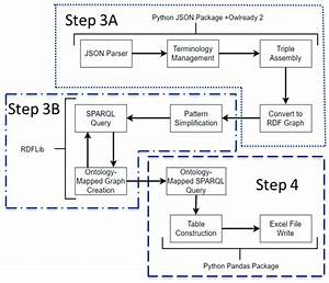 Ioif Data Process Flow Diagram  2 2 1  Data Parsing